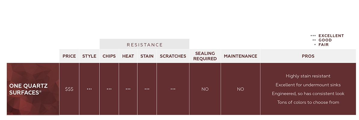 ONE Quartz Surfaces: excellent chip, heat, stain & scratch resistance, no sealing required, excellent for undermount sinks, engineered therefore is has a consistent look and tons of colors from which to choose.
